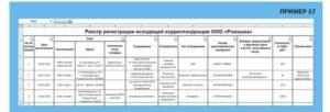 Сроки обработки входящей корреспонденции в организации