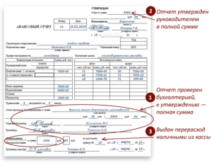 Срок возмещения денежных средств по авансовому отчету