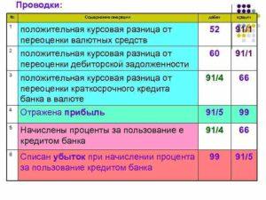 Проводки по курсовым разницам по счету 91 1