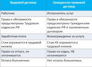 Разница понятия между сотрудником и работником