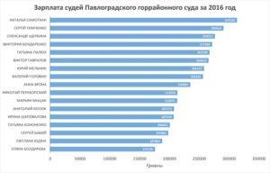 Процент надбавки в з п администраторам судов общей юрисдикции