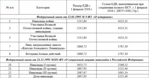 Сколько платят инвалидам второй группы в москве