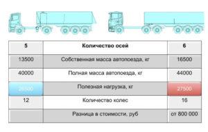 Сколько тонн груза можно перевозить по федеральным дорогам