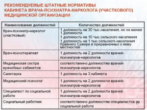 Должностные обязанности врача психиатра по выдаче справок водителя