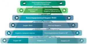 Бюджет россии на 2019 год в цифрах в долларах
