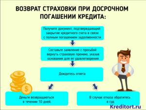Страховая компания росбанк вернуть страховку при досрочном погашении кредита