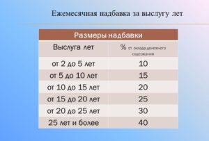 Повышение надбавки за выслугу лет гражданскому персоналу мо рф в 2019 году