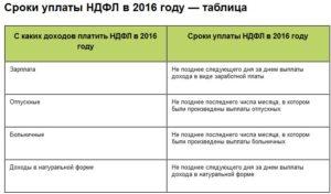 Оплата ндфл с больничного сроки уплаты в 2019