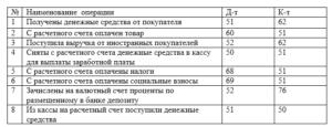 Основные операции поступление средств на расчетный счет и проводки по ним