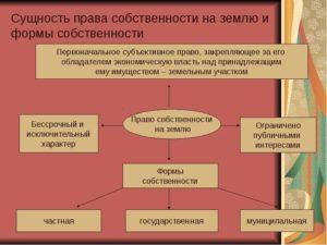 Что значит собственность публично правовых образований на земельный участок