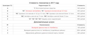 Сколько стоит техосмотр в беларуси 2018 году цены