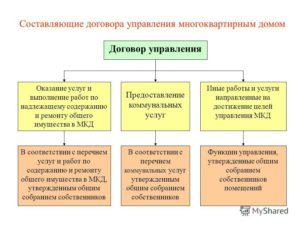 Обязанность ук заключать договор с каждым собственником
