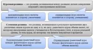 Курсовая разница как рассчитать пример у покупателя усно