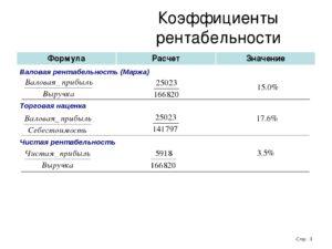Рентабельность торговой точки формула