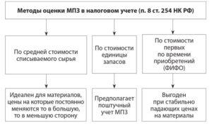 Метод оценки мпз по средней или фифо