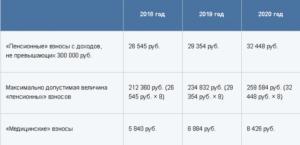Какие налоги оплачиваются ип при патенте в пенсионный фонд в 2019 году