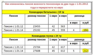 Какая пенсия у полковника фсб в отставке россии 2016