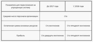 Основные средства при усн доходы 2018 год