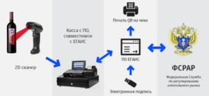 Как привязать электронную подпись к егаис лес