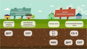 Земли сельхозназначения вид разрешенного использования для ведения садоводство
