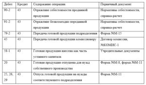Проводки по производству и реализации готовой продукции