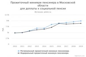 Прожиточный минимум московская область 2019 и ндфл