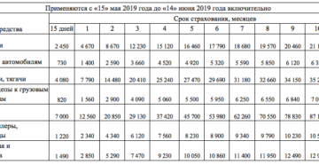 Сколько стоит грин карта в белоруссию 2019 на границе