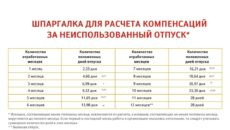 Выплата компенсации за неиспользованный отпуск в случае смерти сотрудника