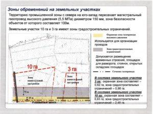 Снятие обременения с земельного участка и здания в мфц