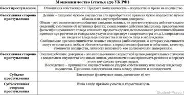 Ущерб юридическому лицу по ст 159 ч 3