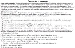 Производственная инструкция газорезчика 4 разряда