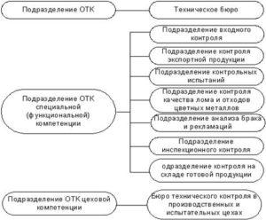 Регламент работы отк