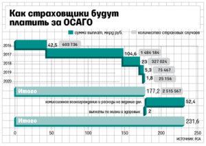 Калькулятор страховой выплаты по осаго после дтп 2019г